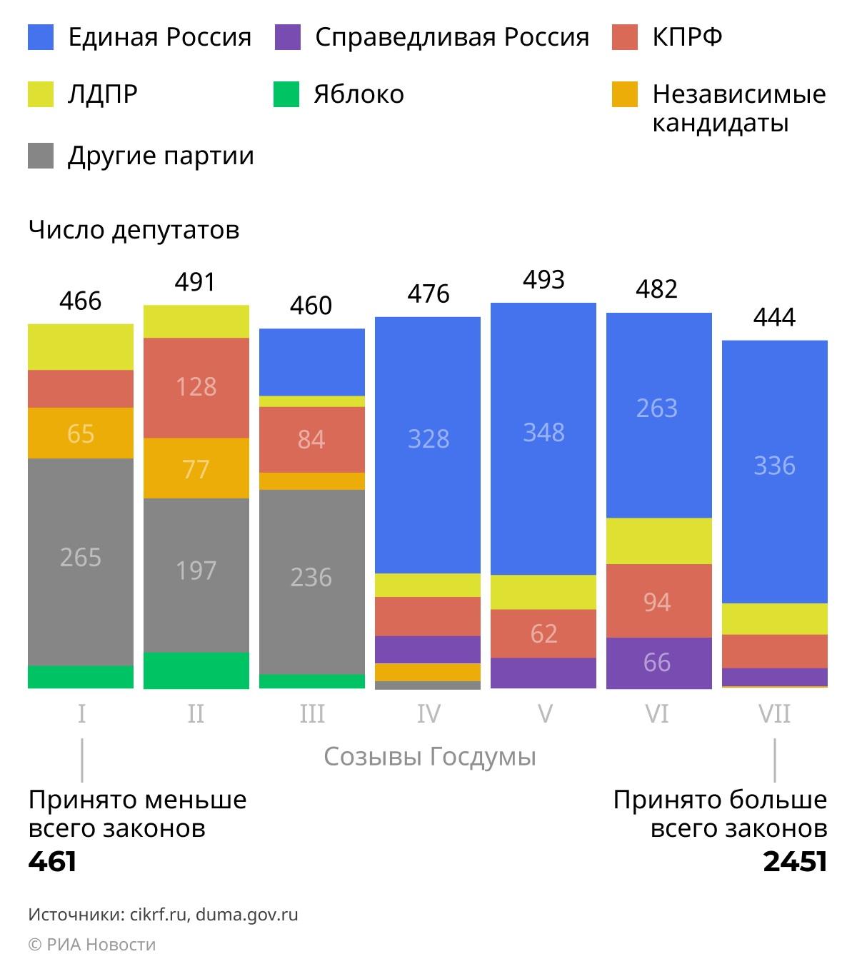 В инфографике Ria.ru хорошо видно как активна была партия и Госдума в целом, а начиная с четвертого созыва